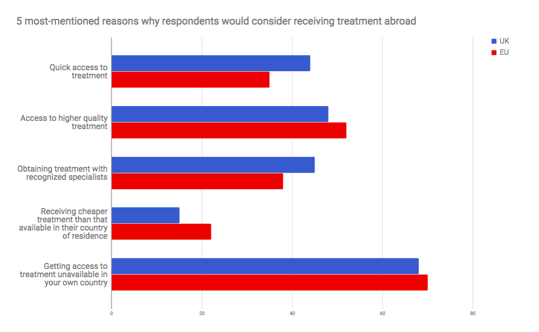 5 most-mentioned reasons why respondents would consider receiving treatment abroad